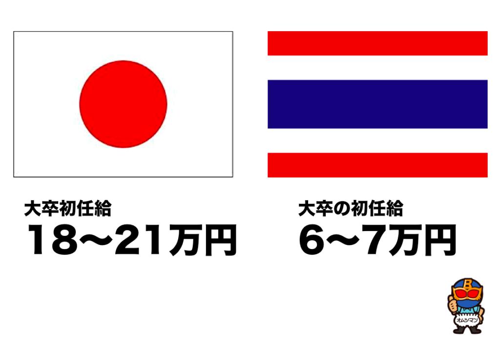 日本とタイの給料の違い